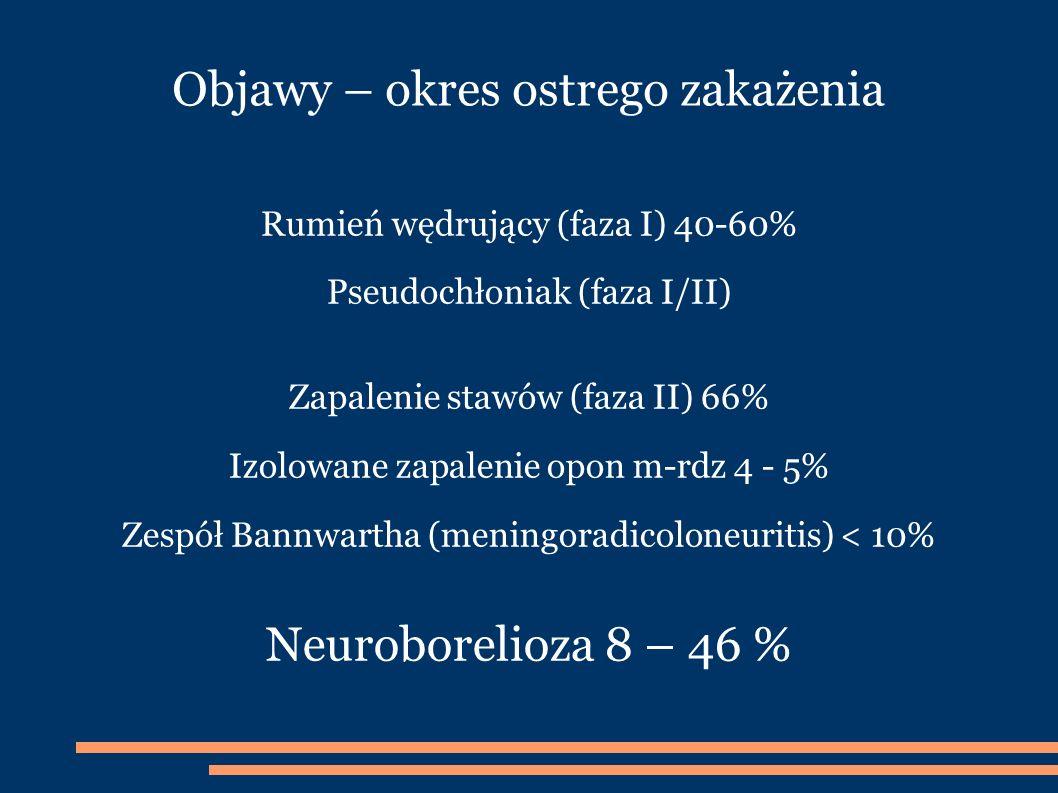 Objawy – okres ostrego zakażenia Rumień wędrujący (faza I) 40-60% Pseudochłoniak (faza I/II) Zapalenie stawów (faza II) 66% Izolowane zapalenie opon m-rdz 4 - 5% Zespół Bannwartha (meningoradicoloneuritis) < 10% Neuroborelioza 8 – 46 %