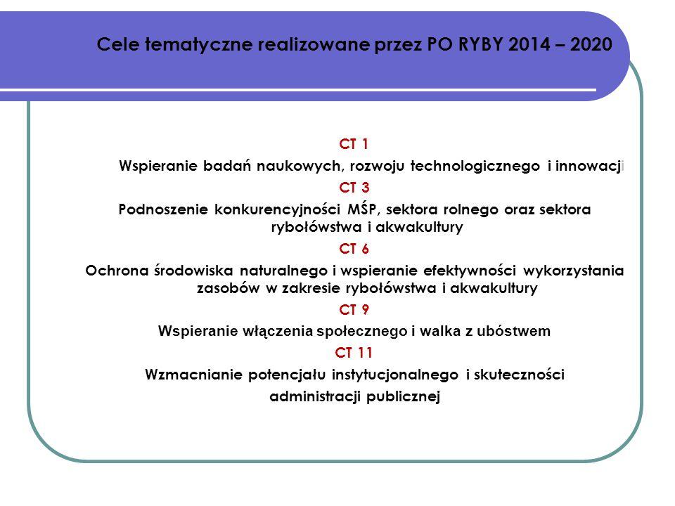 CT 1 Wspieranie badań naukowych, rozwoju technologicznego i innowacji CT 3 Podnoszenie konkurencyjności MŚP, sektora rolnego oraz sektora rybołówstwa