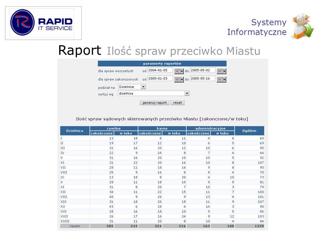 Raport Ilość spraw przeciwko Miastu Systemy Informatyczne