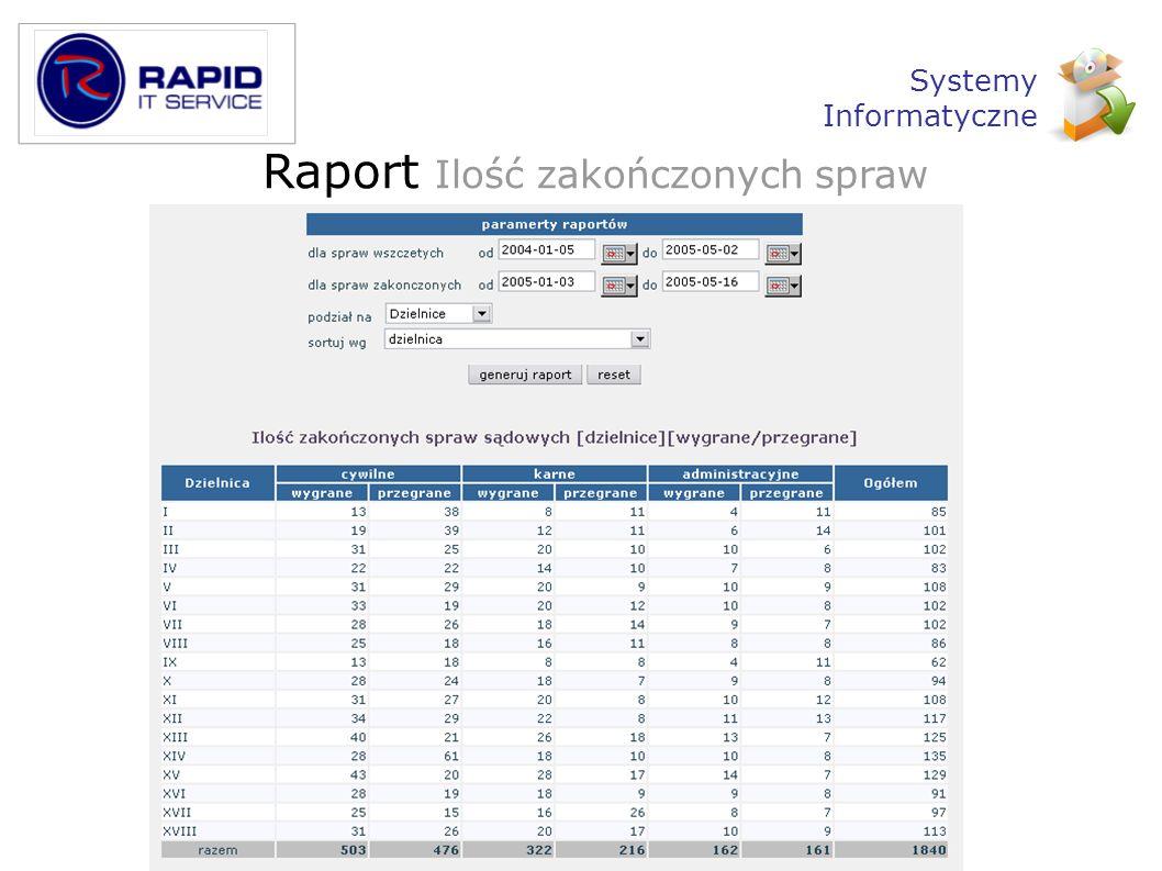Raport Ilość zakończonych spraw Systemy Informatyczne