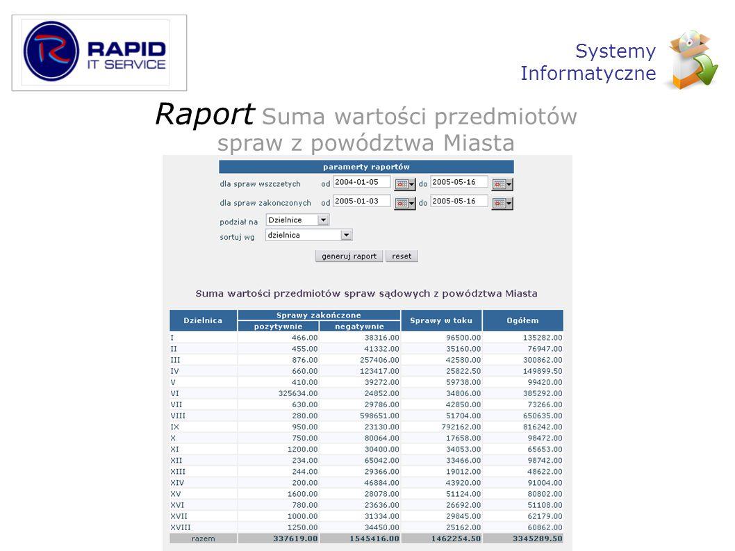 Raport Suma wartości przedmiotów spraw z powództwa Miasta Systemy Informatyczne