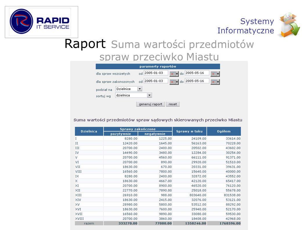 Raport Suma wartości przedmiotów spraw przeciwko Miastu Systemy Informatyczne