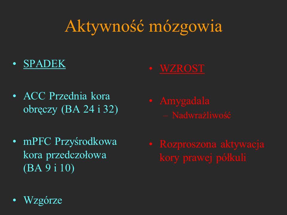 Aktywność mózgowia SPADEK ACC Przednia kora obręczy (BA 24 i 32) mPFC Przyśrodkowa kora przedczołowa (BA 9 i 10) Wzgórze WZROST Amygadala –Nadwrażliwo