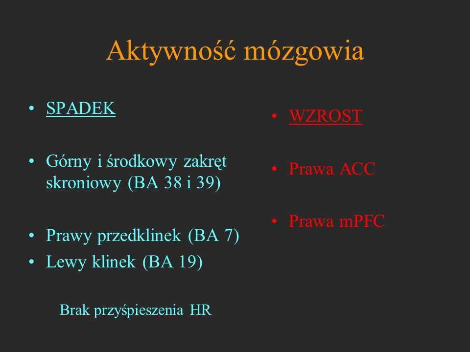 Aktywność mózgowia WZROST Prawa ACC Prawa mPFC SPADEK Górny i środkowy zakręt skroniowy (BA 38 i 39) Prawy przedklinek (BA 7) Lewy klinek (BA 19) Brak