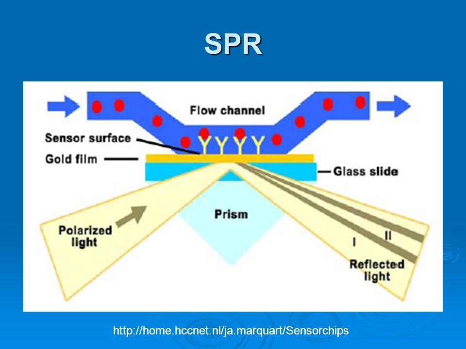 SPR http://home.hccnet.nl/ja.marquart/Sensorchips