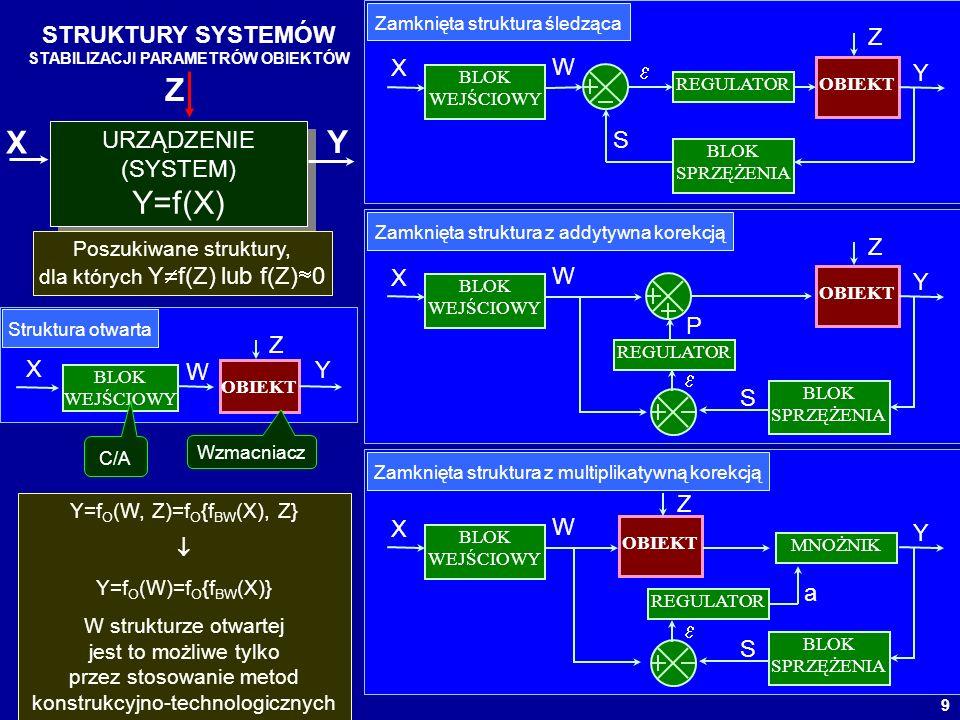 9 STRUKTURY SYSTEMÓW STABILIZACJI PARAMETRÓW OBIEKTÓW URZĄDZENIE (SYSTEM) Y=f(X) URZĄDZENIE (SYSTEM) Y=f(X) X Y Z BLOK WEJŚCIOWY OBIEKT X Z Y W Strukt