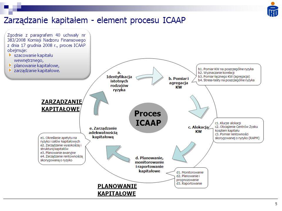 Proces ICAAP ZARZĄDZANIE KAPITAŁOWE PLANOWANIE KAPITAŁOWE 5 Zarządzanie kapitałem - element procesu ICAAP szacowanie kapitału wewnętrznego, planowanie