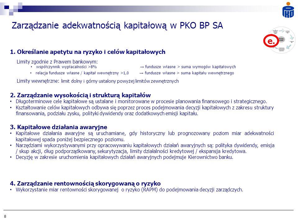9 Zarządzanie kapitałem w PKO BP SA - doświadczenia Charakterystyka Grupy Kapitałowej - spółki o profilu kredytowym, finansowym, etc, Podmiot dominujący Grupy Kapitałowej - PKO BP SA wyznacza standardy, wspiera oraz nadzoruje spółki, Planowanie kapitałowe - z poziomu Banku do poziomu Grupy Kapitałowej, Zaangażowane komórki - głownie Pion Finansów i Pion Ryzyka Bankowego, Transfer rozwiązań do spółek - szerszy do spółek kredytowych (BFL, Kredobank).