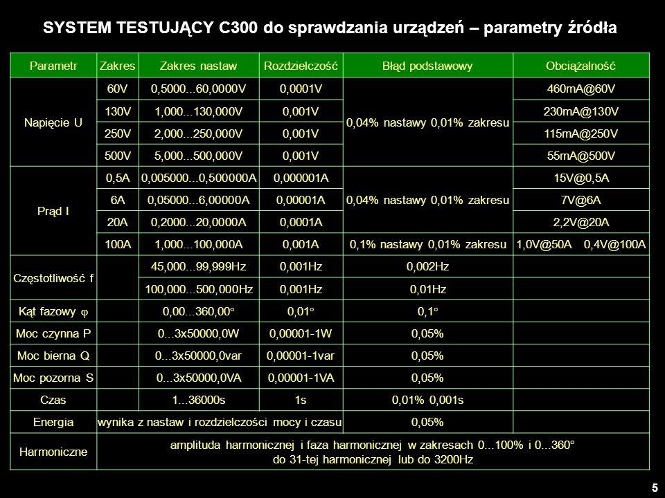 5 SYSTEM TESTUJĄCY C300 do sprawdzania urządzeń – parametry źródła ParametrZakresZakres nastawRozdzielczośćBłąd podstawowyObciążalność Napięcie U 60V0