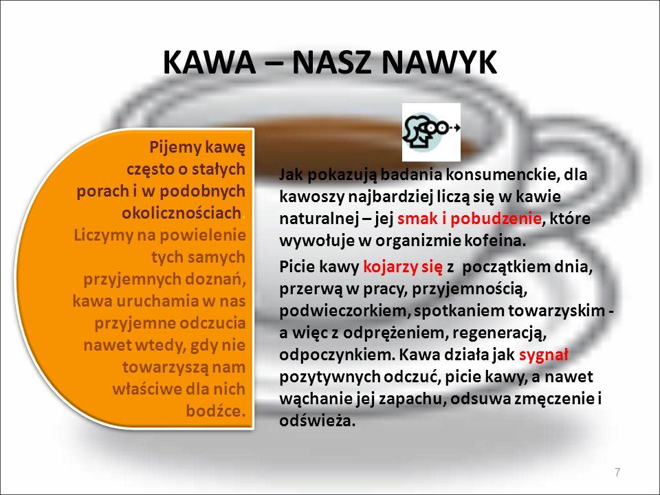 KAWA – NASZ NAWYK 7 Jak pokazują badania konsumenckie, dla kawoszy najbardziej liczą się w kawie naturalnej – jej smak i pobudzenie, które wywołuje w