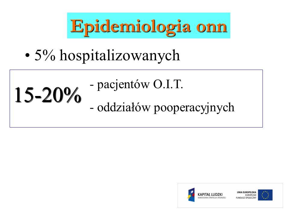 Epidemiologia onn 5% hospitalizowanych - pacjentów O.I.T. - oddziałów pooperacyjnych 15-20%