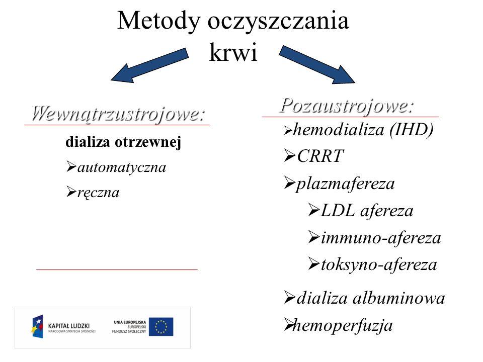 Metody oczyszczania krwiWewnątrzustrojowe: Pozaustrojowe: hemodializa (IHD) CRRT plazmafereza LDL afereza immuno-afereza toksyno-afereza dializa album