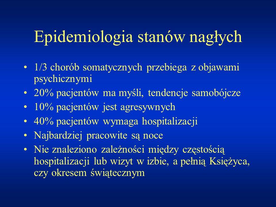 Epidemiologia stanów nagłych 1/3 chorób somatycznych przebiega z objawami psychicznymi 20% pacjentów ma myśli, tendencje samobójcze 10% pacjentów jest