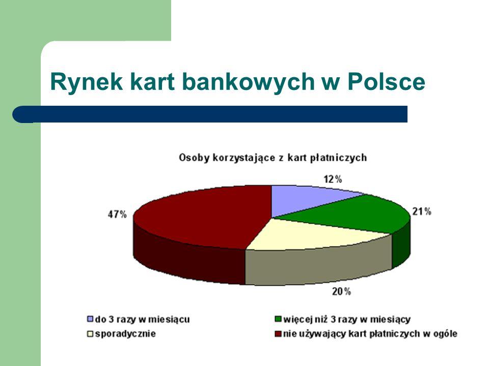 Rynek kart bankowych w Polsce