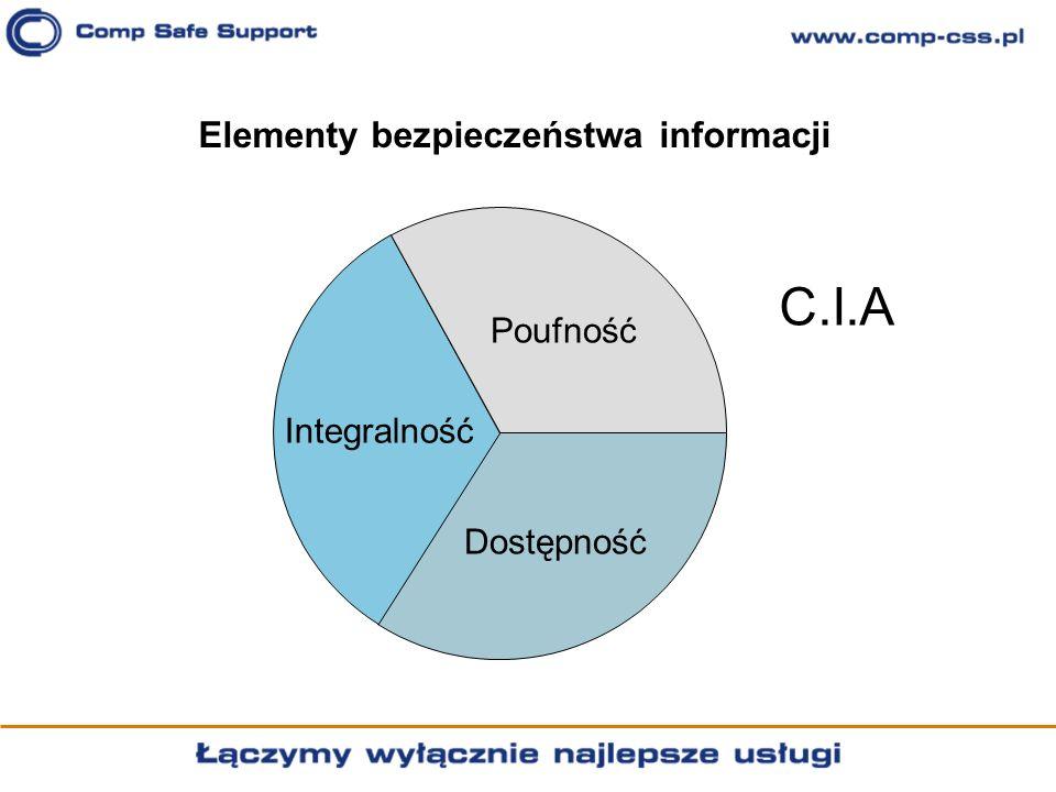 Elementy bezpieczeństwa informacji Dostępność Integralność Poufność C.I.A