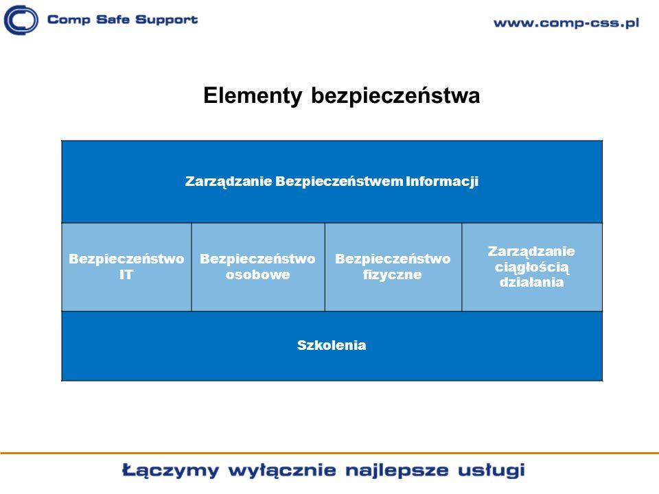 Elementy bezpieczeństwa Zarządzanie Bezpieczeństwem Informacji Bezpieczeństwo IT Bezpieczeństwo osobowe Bezpieczeństwo fizyczne Zarządzanie ciągłością