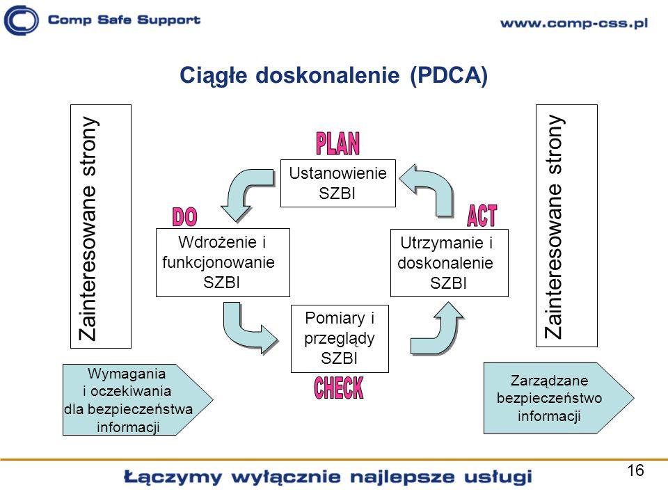 16 Ciągłe doskonalenie (PDCA) Ustanowienie SZBI Utrzymanie i doskonalenie SZBI Wdrożenie i funkcjonowanie SZBI Pomiary i przeglądy SZBI Zainteresowane