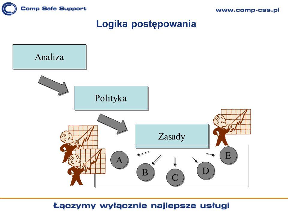 Logika postępowania Analiza Polityka Zasady A A B B D D C C E E