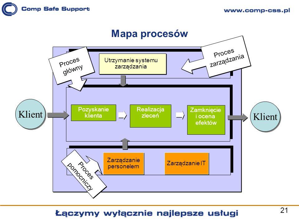 21 Mapa procesów Pozyskanie klienta Realizacja zleceń Zamknięcie i ocena efektów Zarządzanie personelem Utrzymanie systemu zarządzania Proces zarządza