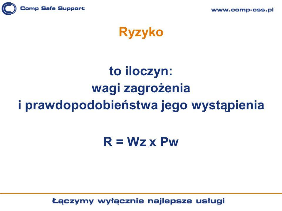 Ryzyko to iloczyn: wagi zagrożenia i prawdopodobieństwa jego wystąpienia R = Wz x Pw