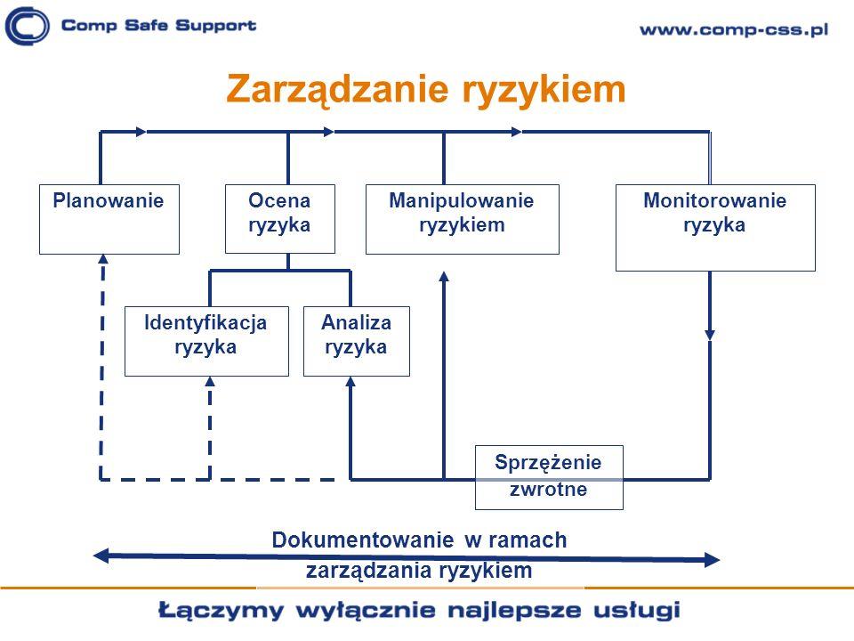 Zarządzanie ryzykiem Sprzężenie zwrotne Analiza ryzyka Identyfikacja ryzyka Ocena ryzyka PlanowanieManipulowanie ryzykiem Monitorowanie ryzyka Dokumen