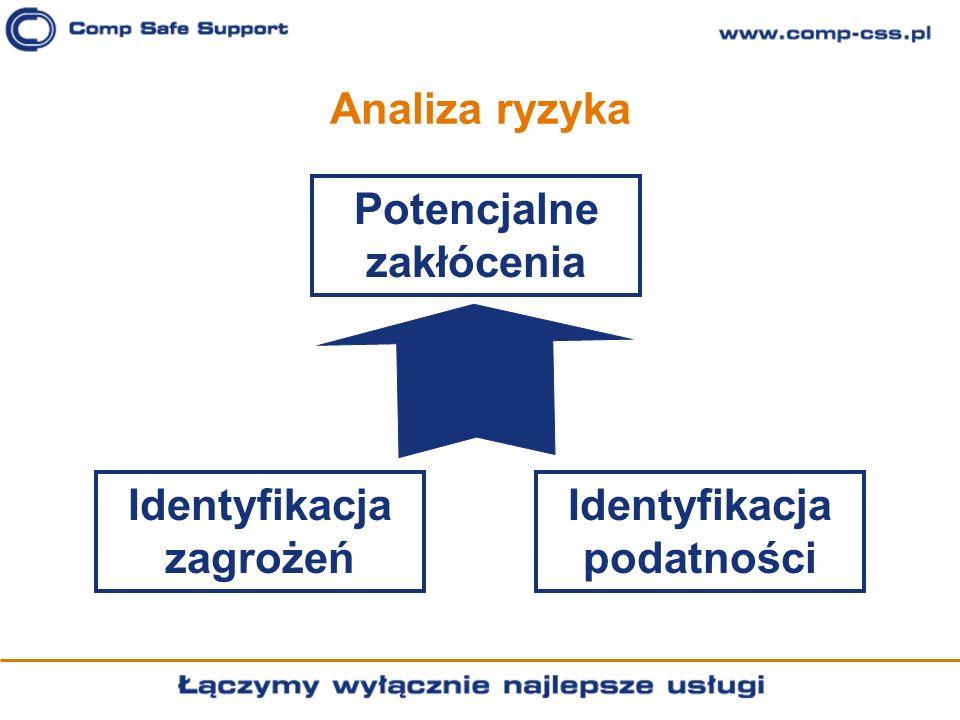 Analiza ryzyka Identyfikacja zagrożeń Identyfikacja podatności Potencjalne zakłócenia