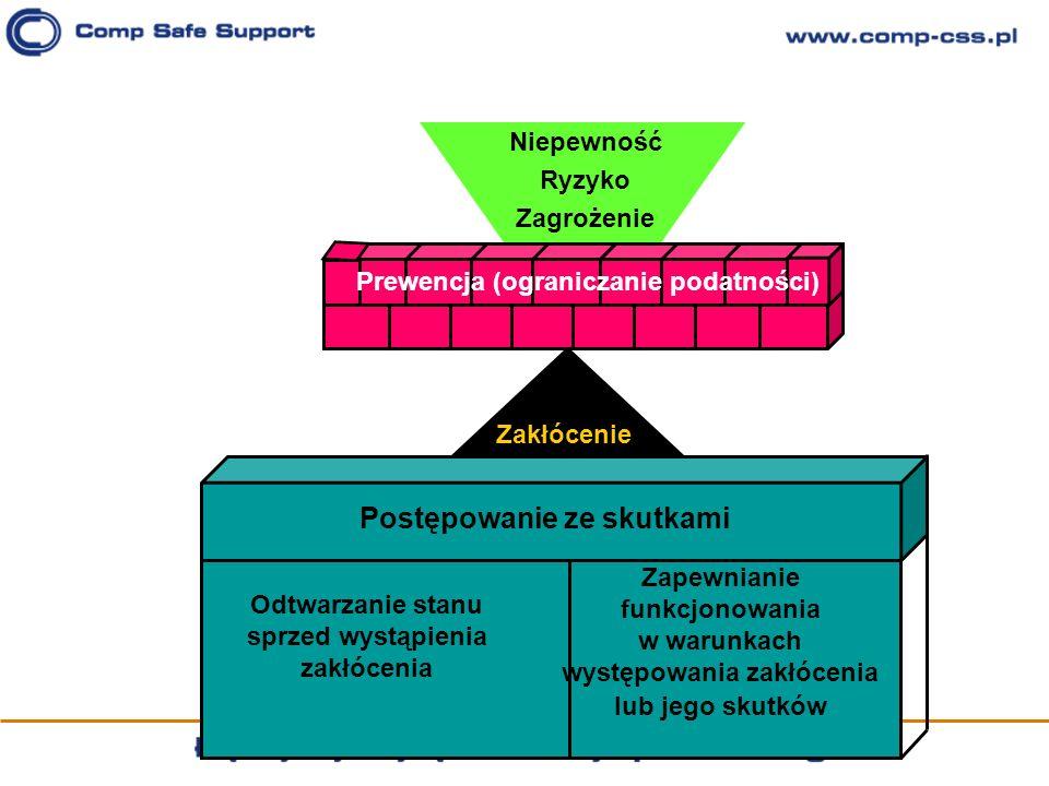 Niepewność Ryzyko Zagrożenie Prewencja (ograniczanie podatności) Zakłócenie Postępowanie ze skutkami Odtwarzanie stanu sprzed wystąpienia zakłócenia Z