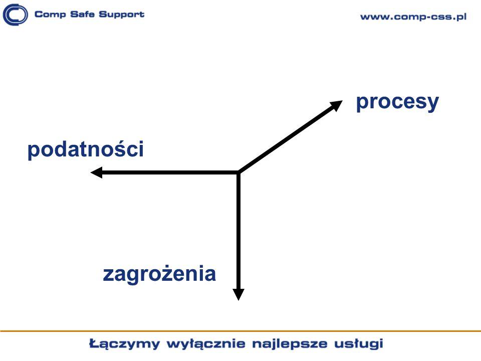 procesy podatności zagrożenia
