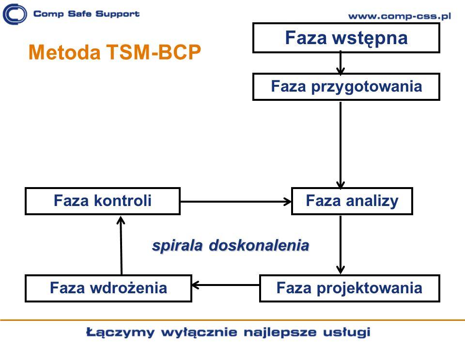 Metoda TSM-BCP Faza wstępna Faza przygotowania Faza analizy Faza projektowaniaFaza wdrożenia Faza kontroli spirala doskonalenia