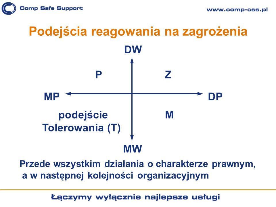 Podejścia reagowania na zagrożenia DW DPMP MW PZ Mpodejście Tolerowania (T) Przede wszystkim działania o charakterze prawnym, a w następnej kolejności
