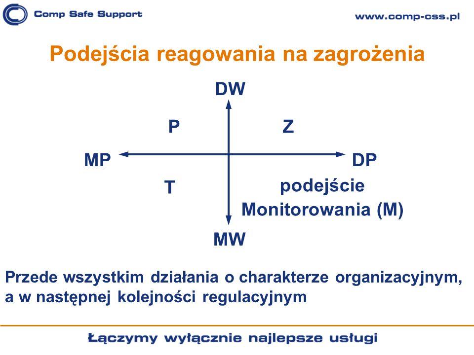 Podejścia reagowania na zagrożenia DW DPMP MW PZ podejście Monitorowania (M) T Przede wszystkim działania o charakterze organizacyjnym, a w następnej