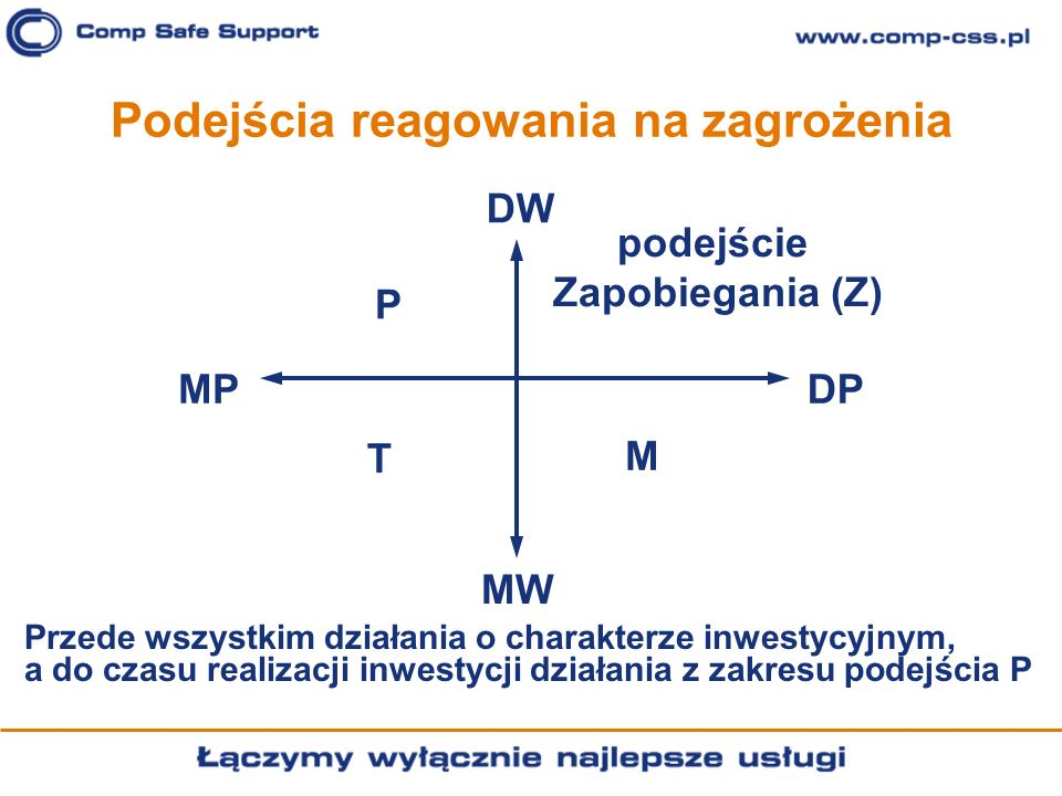 Podejścia reagowania na zagrożenia DW DPMP MW P podejście Zapobiegania (Z) M T Przede wszystkim działania o charakterze inwestycyjnym, a do czasu real