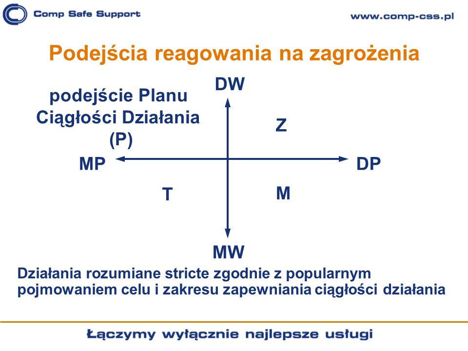 Podejścia reagowania na zagrożenia DW DPMP MW podejście Planu Ciągłości Działania (P) Z M T Działania rozumiane stricte zgodnie z popularnym pojmowani