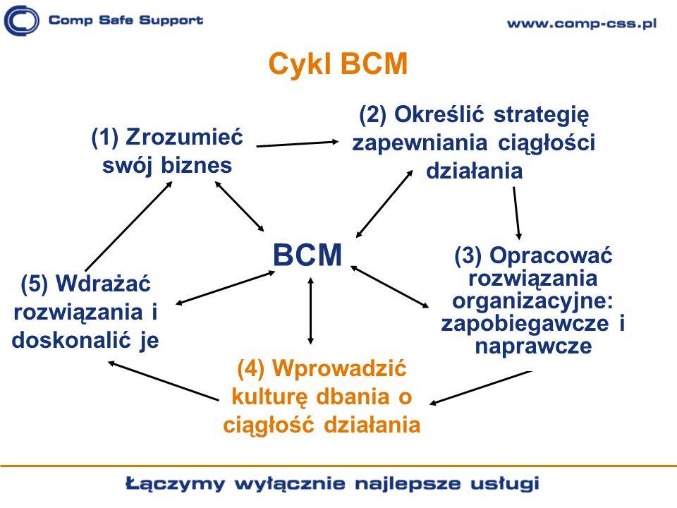 Cykl BCM (5) Wdrażać rozwiązania i doskonalić je BCM (1) Zrozumieć swój biznes (2) Określić strategię zapewniania ciągłości działania (4) Wprowadzić k