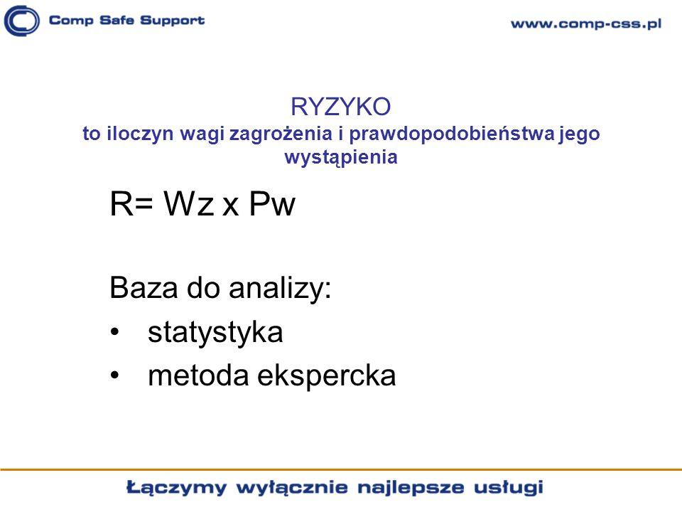 RYZYKO to iloczyn wagi zagrożenia i prawdopodobieństwa jego wystąpienia R= Wz x Pw Baza do analizy: statystyka metoda ekspercka