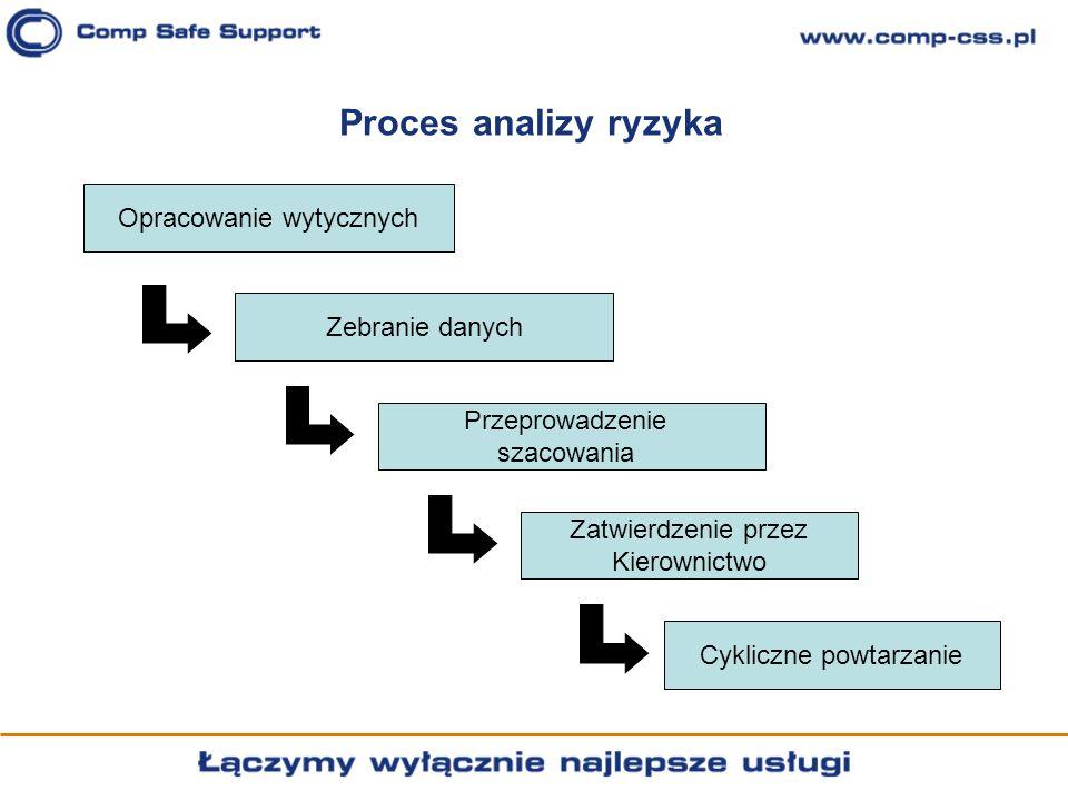 Proces analizy ryzyka Opracowanie wytycznych Zebranie danych Przeprowadzenie szacowania Zatwierdzenie przez Kierownictwo Cykliczne powtarzanie