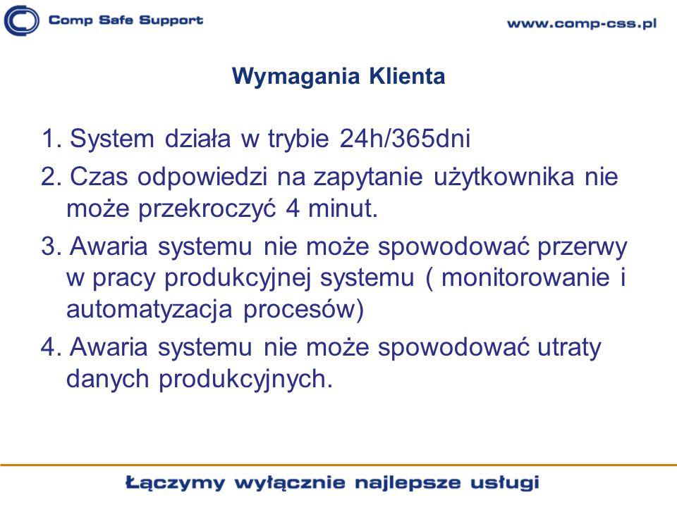 Wymagania Klienta 1. System działa w trybie 24h/365dni 2. Czas odpowiedzi na zapytanie użytkownika nie może przekroczyć 4 minut. 3. Awaria systemu nie