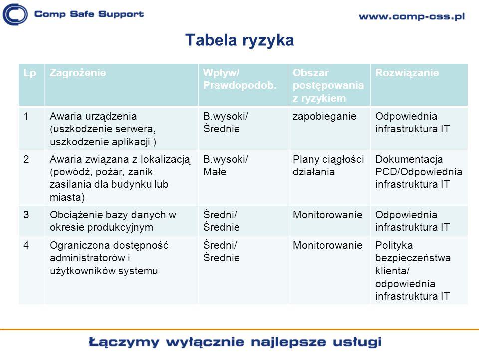 Tabela ryzyka LpZagrożenieWpływ/ Prawdopodob. Obszar postępowania z ryzykiem Rozwiązanie 1Awaria urządzenia (uszkodzenie serwera, uszkodzenie aplikacj