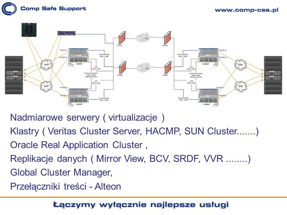 Nadmiarowe serwery ( virtualizacje ) Klastry ( Veritas Cluster Server, HACMP, SUN Cluster.......) Oracle Real Application Cluster, Replikacje danych (