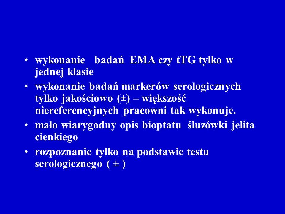 wykonanie badań EMA czy tTG tylko w jednej klasie wykonanie badań markerów serologicznych tylko jakościowo (±) – większość niereferencyjnych pracowni
