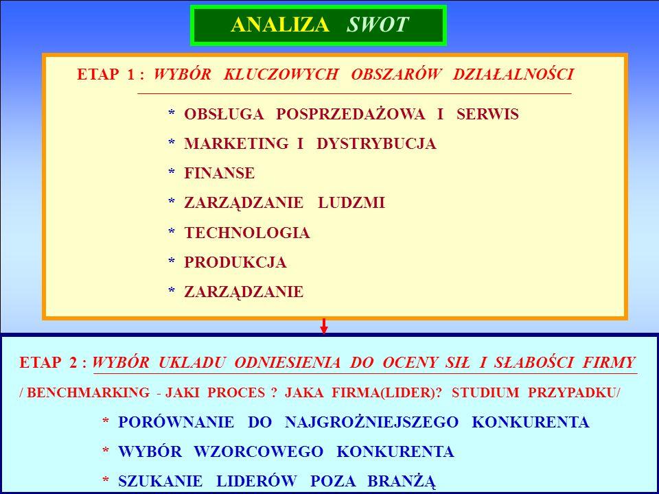 CZYNNOŚCI ANALIZY TOWS/SWOT 1.ZDEFINIOWANIE LISTY SZANS, SILNYCH I SŁABYCH STRON ORGANIZACJI, 2.