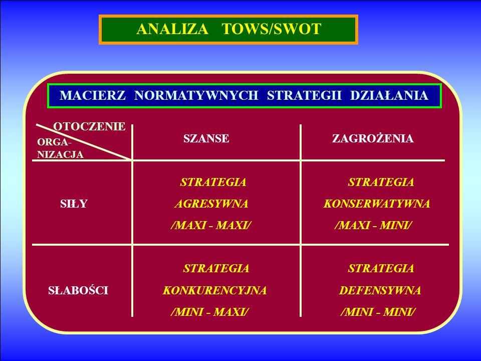 ANALIZA TOWS/SWOT MACIERZ NORMATYWNYCH STRATEGII DZIAŁANIA SZANSE ZAGROŻENIA STRATEGIA STRATEGIA SIŁY AGRESYWNA KONSERWATYWNA /MAXI - MAXI/ /MAXI - MI