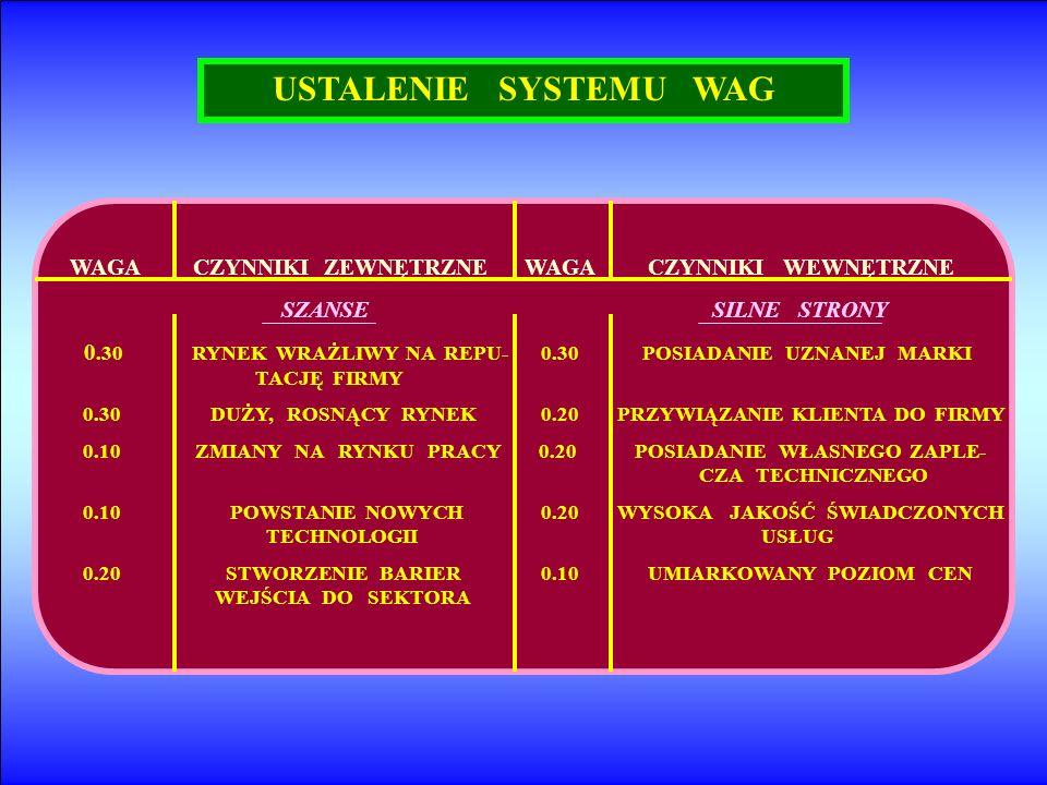 USTALENIE SYSTEMU WAG WAGA CZYNNIKI ZEWNĘTRZNE WAGA CZYNNIKI WEWNĘTRZNE SZANSE SILNE STRONY 0.30 RYNEK WRAŻLIWY NA REPU- 0.30 POSIADANIE UZNANEJ MARKI