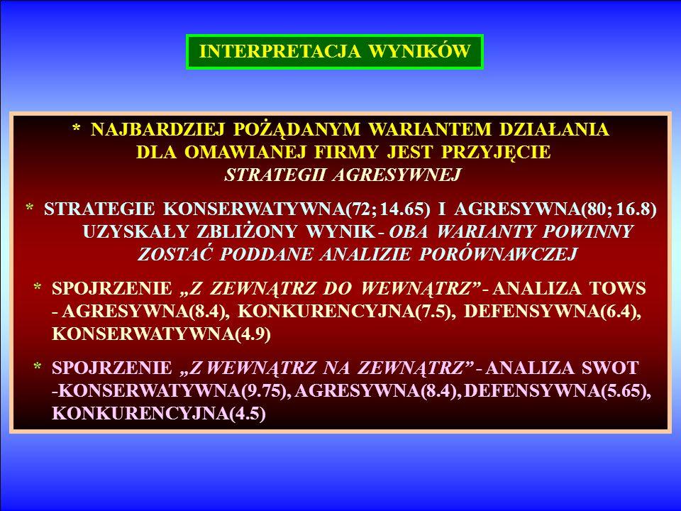 INTERPRETACJA WYNIKÓW * NAJBARDZIEJ POŻĄDANYM WARIANTEM DZIAŁANIA DLA OMAWIANEJ FIRMY JEST PRZYJĘCIE STRATEGII AGRESYWNEJ * STRATEGIE KONSERWATYWNA(72