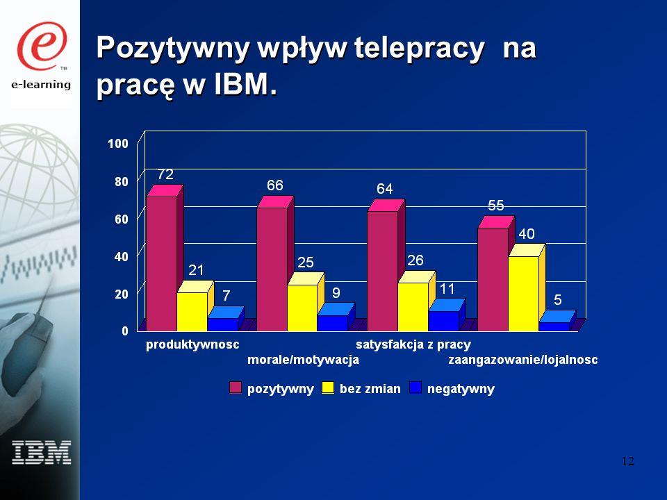 e-learning 12 Pozytywny wpływ telepracy na pracę w IBM.
