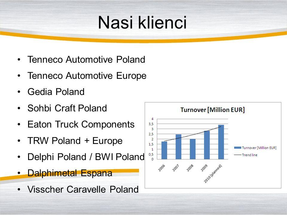 Nasi klienci Tenneco Automotive Poland Tenneco Automotive Europe Gedia Poland Sohbi Craft Poland Eaton Truck Components TRW Poland + Europe Delphi Pol