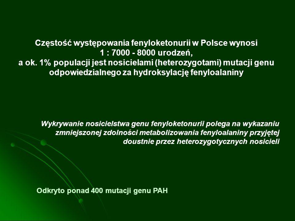 Częstość występowania fenyloketonurii w Polsce wynosi 1 : 7000 - 8000 urodzeń, a ok. 1% populacji jest nosicielami (heterozygotami) mutacji genu odpow