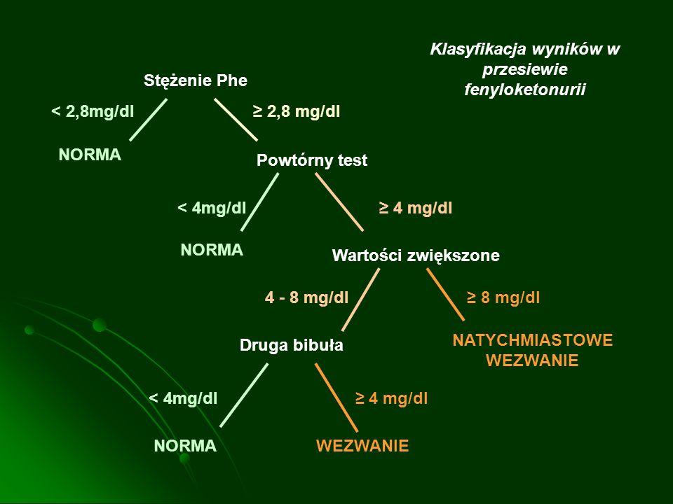 Stężenie Phe < 2,8mg/dl 2,8 mg/dl NORMA Powtórny test < 4mg/dl 4 mg/dl NORMA Wartości zwiększone 4 - 8 mg/dl 8 mg/dl NATYCHMIASTOWE WEZWANIE Druga bib