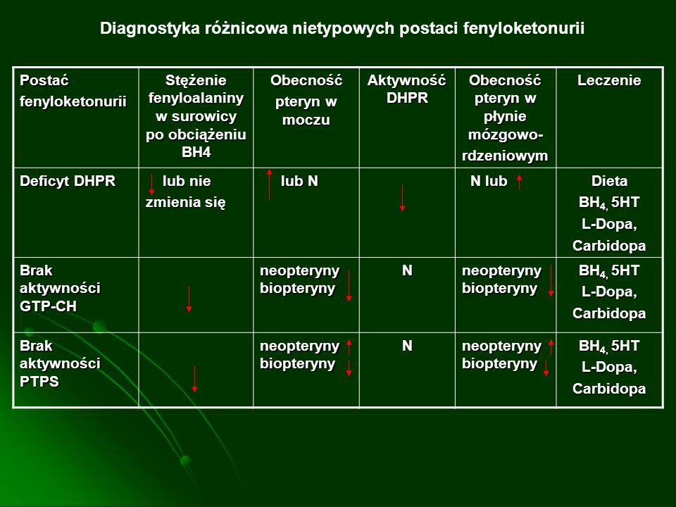 Diagnostyka różnicowa nietypowych postaci fenyloketonurii Postaćfenyloketonurii Stężenie fenyloalaniny w surowicy po obciążeniu BH4 Obecność pteryn w
