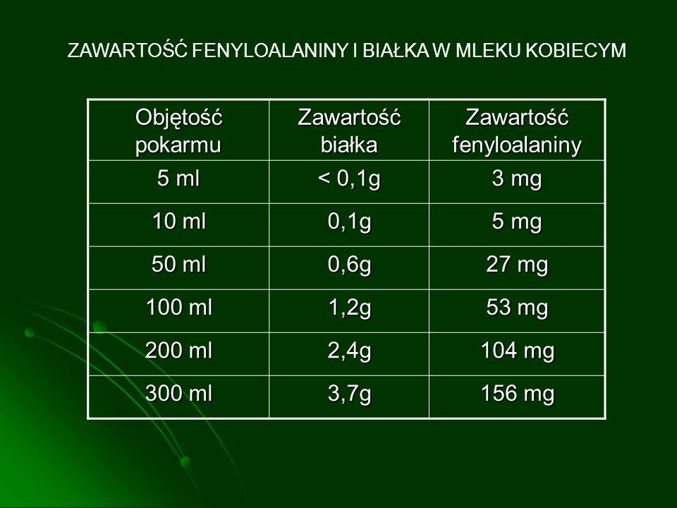 ZAWARTOŚĆ FENYLOALANINY I BIAŁKA W MLEKU KOBIECYM Objętość pokarmu Zawartość białka Zawartość fenyloalaniny 5 ml < 0,1g 3 mg 10 ml 0,1g 5 mg 50 ml 0,6